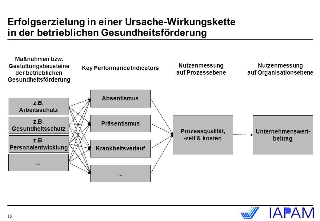 18 Absentismus Präsentismus Prozessqualität, -zeit & kosten Unternehmenswert- beitrag z.B. Arbeitsschutz z.B. Gesundheitsschutz z.B. Personalentwicklu