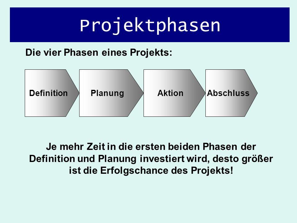 DefinitionPlanungAktionAbschluss Die vier Phasen eines Projekts: Je mehr Zeit in die ersten beiden Phasen der Definition und Planung investiert wird,
