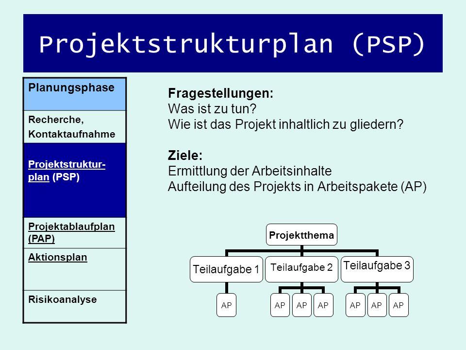 Projektstrukturplan (PSP) Fragestellungen: Was ist zu tun? Wie ist das Projekt inhaltlich zu gliedern? Ziele: Ermittlung der Arbeitsinhalte Aufteilung