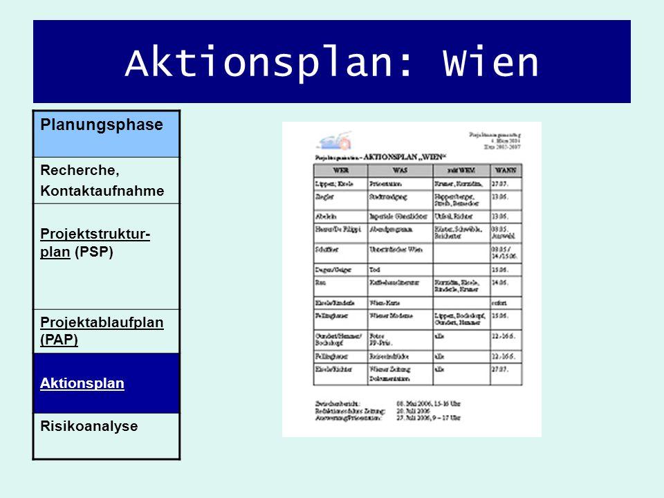 Aktionsplan: Wien Planungsphase Recherche, Kontaktaufnahme Projektstruktur- plan (PSP) Projektablaufplan (PAP) Aktionsplan Risikoanalyse