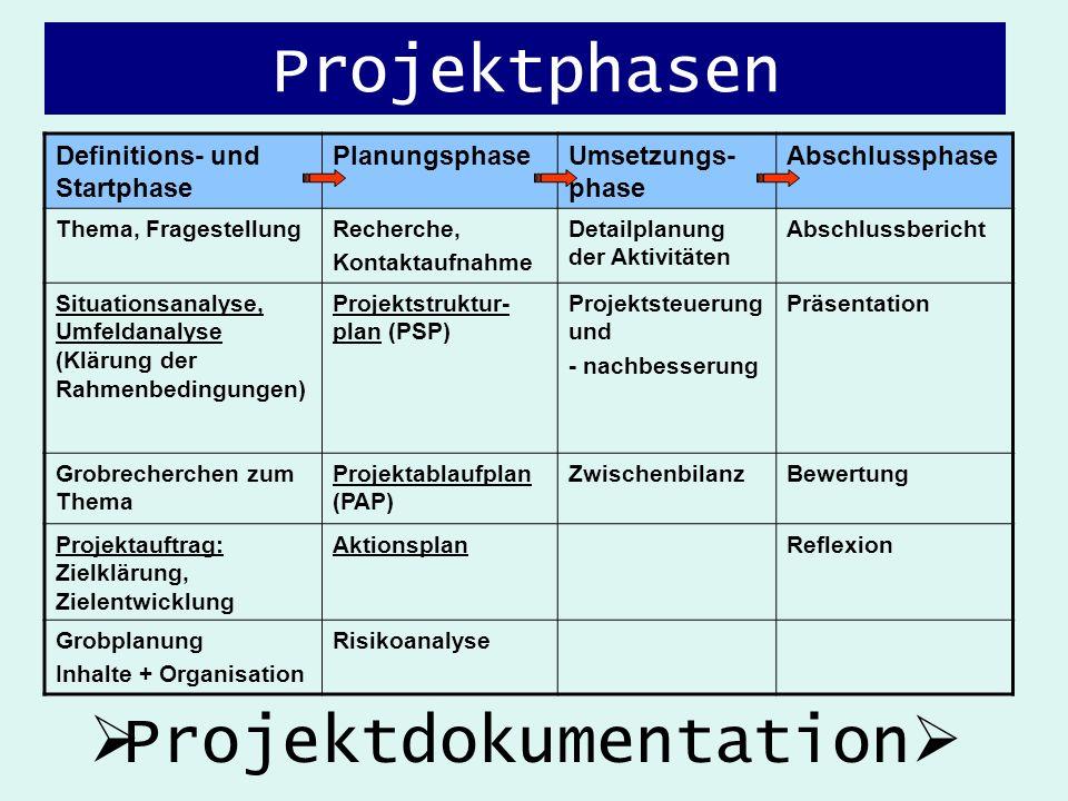 Projektphasen Definitions- und Startphase PlanungsphaseUmsetzungs- phase Abschlussphase Thema, FragestellungRecherche, Kontaktaufnahme Detailplanung d
