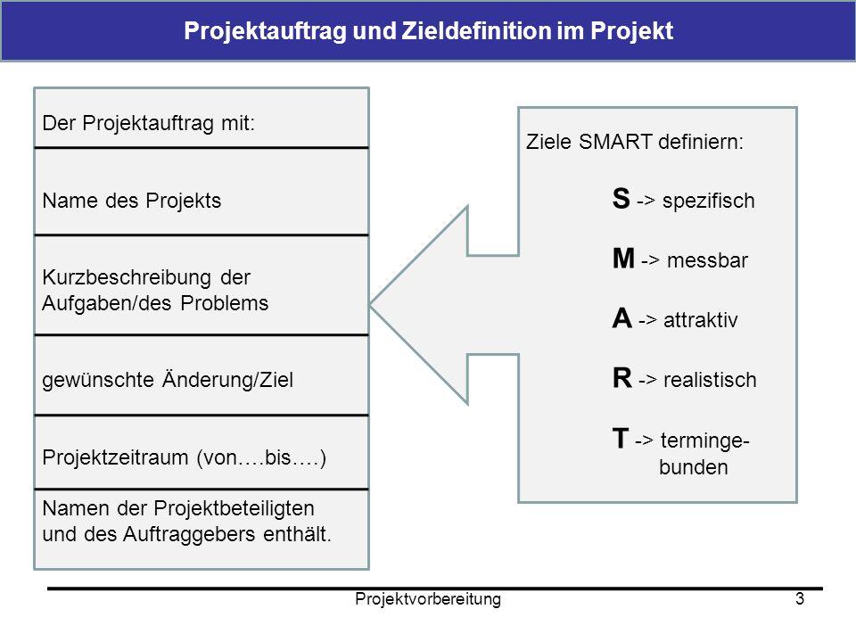 Projektplanung4 Die Projektorganisation Projektteam Entscheidungsgremium Projekt- leitung Entscheidungsgremium: Trifft Entscheidungen über den Projektfortgang Projektleitung: Planung, Überwachung und Steuerung des Projektes um Kosten und Termine einzuhalten.