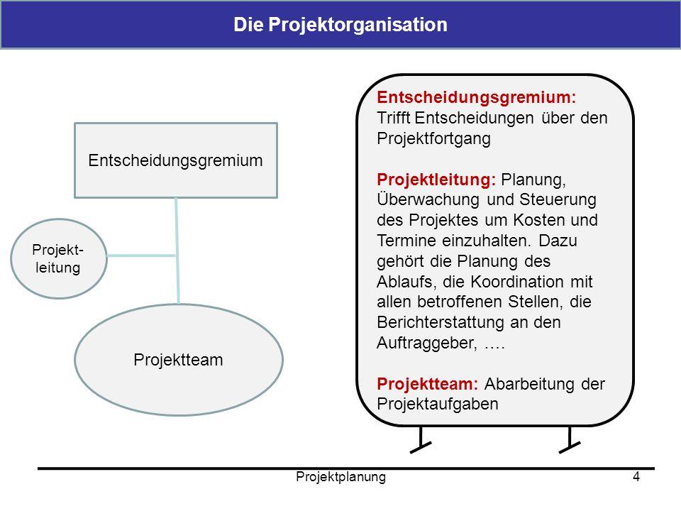 Projektplanung5 Der Projektstrukturplan 5 Arbeits-pakete (AP)Start-EndeName/AT Arbeitstage gesamt (AT) Status Ampel-system KöÜb AP101.06.07-30.08.071520103075 AP220.06.07.-15.08.071210301062 AP320.08.07-30.09.075515530 AP… Der Projektstrukturplan bildet die Grundlage für die gemeinsame Arbeit im Projekt.