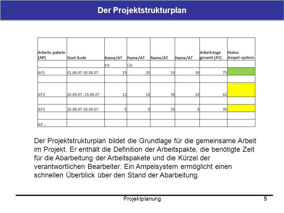 Projektplanung6 Die Zeitplanung EndeStart Unvorhergesehenes Ereignis Verlängerung der Projektlaufzeit Aufstockung personeller Kapazitäten Reduktion von Standards