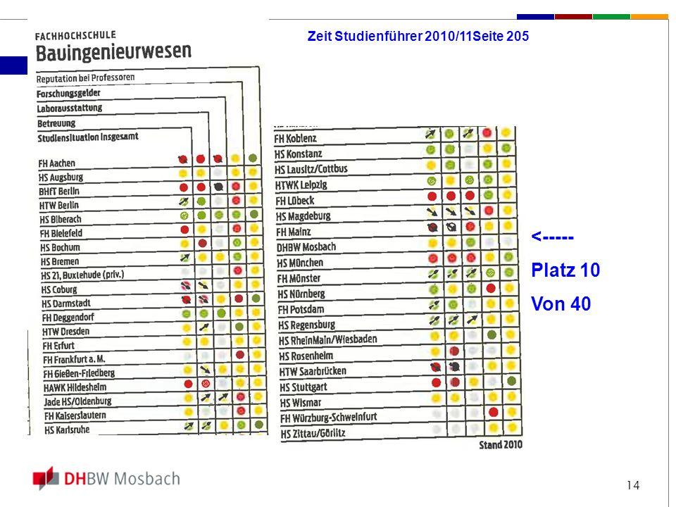 14 <----- Platz 10 Von 40 Zeit Studienführer 2010/11Seite 205