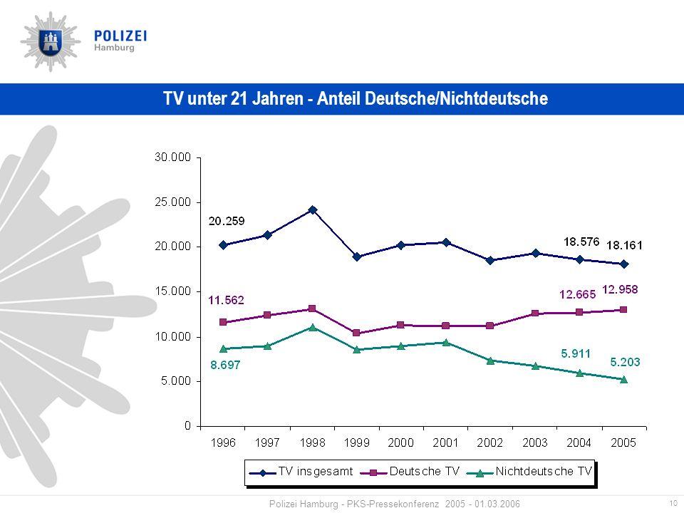 10 Polizei Hamburg - PKS-Pressekonferenz 2005 - 01.03.2006 TV unter 21 Jahren - Anteil Deutsche/Nichtdeutsche