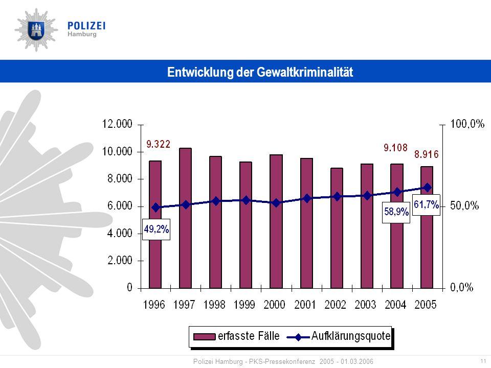 11 Polizei Hamburg - PKS-Pressekonferenz 2005 - 01.03.2006 Entwicklung der Gewaltkriminalität