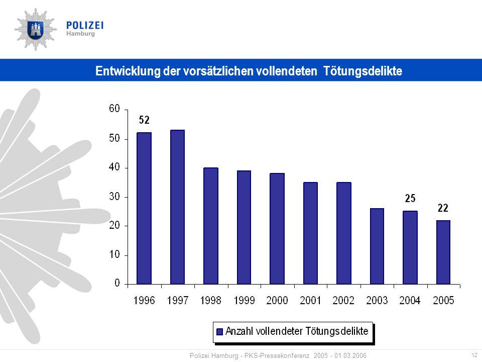 12 Polizei Hamburg - PKS-Pressekonferenz 2005 - 01.03.2006 Entwicklung der vorsätzlichen vollendeten Tötungsdelikte
