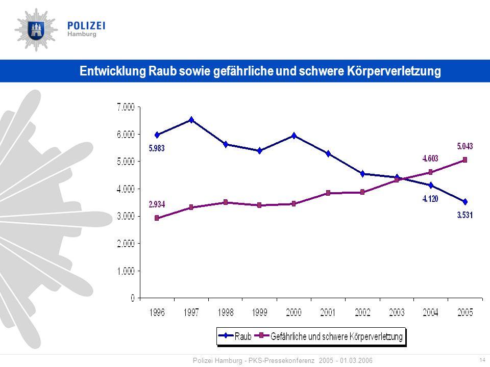 14 Polizei Hamburg - PKS-Pressekonferenz 2005 - 01.03.2006 Entwicklung Raub sowie gefährliche und schwere Körperverletzung