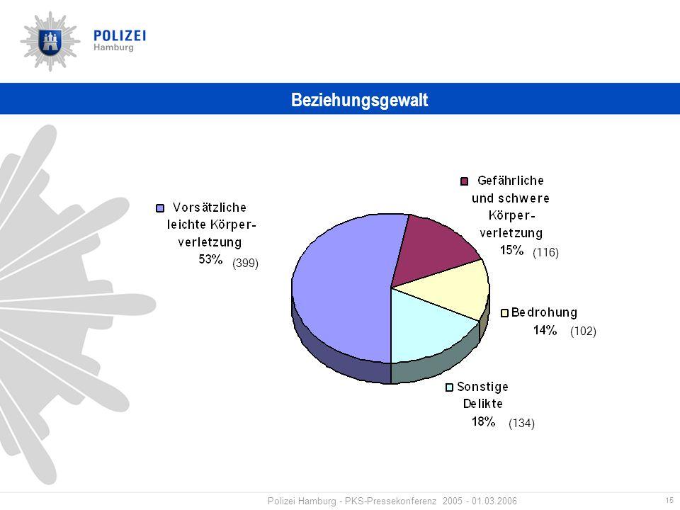 15 Polizei Hamburg - PKS-Pressekonferenz 2005 - 01.03.2006 Beziehungsgewalt (116) (102) (134) (399)