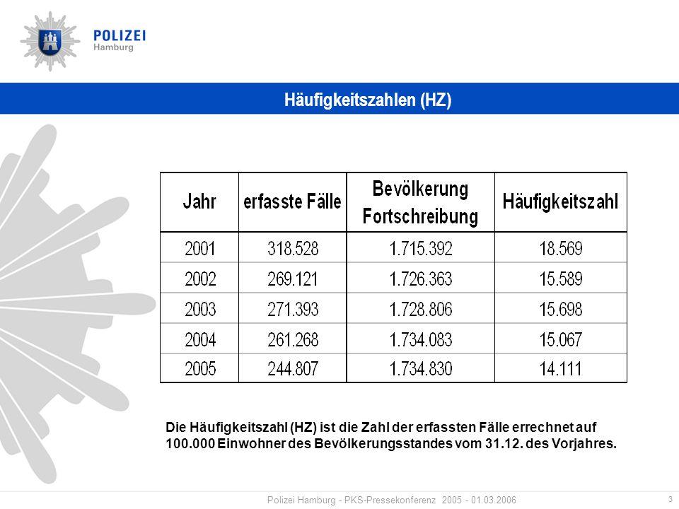 3 Polizei Hamburg - PKS-Pressekonferenz 2005 - 01.03.2006 Häufigkeitszahlen (HZ) Die Häufigkeitszahl (HZ) ist die Zahl der erfassten Fälle errechnet auf 100.000 Einwohner des Bevölkerungsstandes vom 31.12.