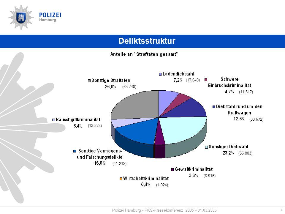 4 Polizei Hamburg - PKS-Pressekonferenz 2005 - 01.03.2006 Deliktsstruktur (63.748) (17.640) (11.517) (30.672) (56.803) (8.916) (1.024) (41.212) (13.275)