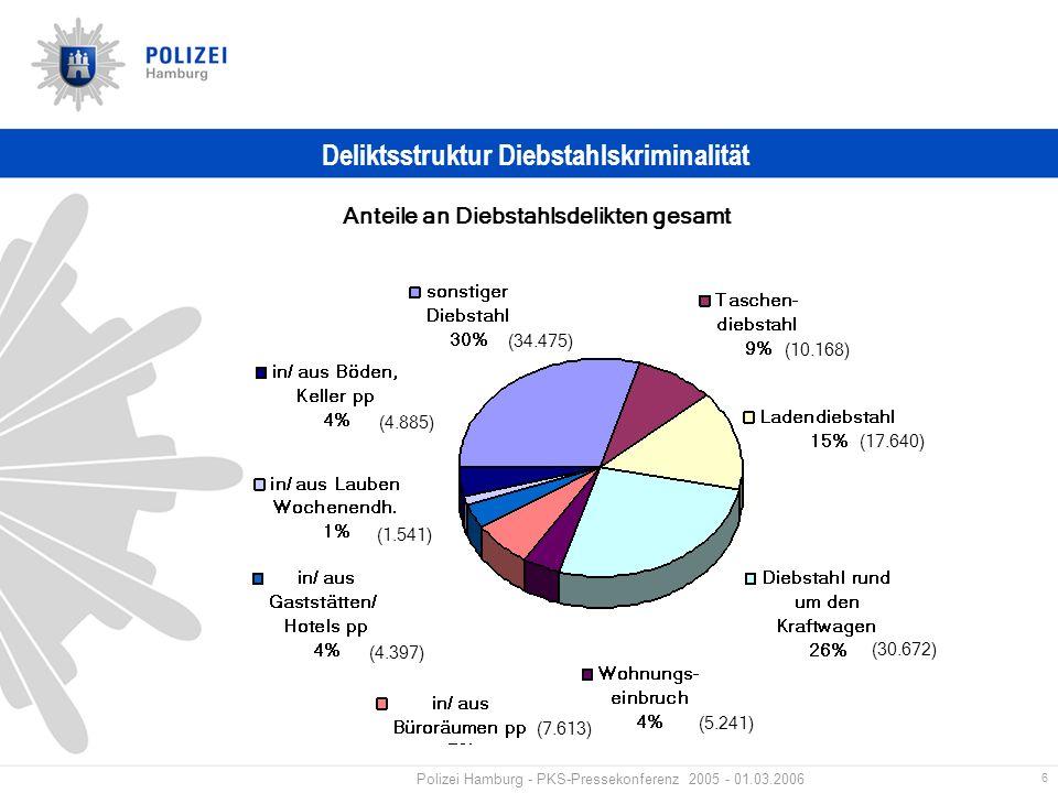 6 Polizei Hamburg - PKS-Pressekonferenz 2005 - 01.03.2006 Deliktsstruktur Diebstahlskriminalität Anteile an Diebstahlsdelikten gesamt (10.168) (17.640) (30.672) (5.241) (7.613) (4.397) (1.541) (4.885) (34.475)