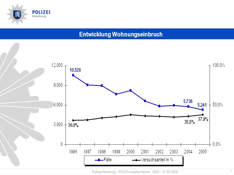 7 Polizei Hamburg - PKS-Pressekonferenz 2005 - 01.03.2006 Entwicklung Wohnungseinbruch