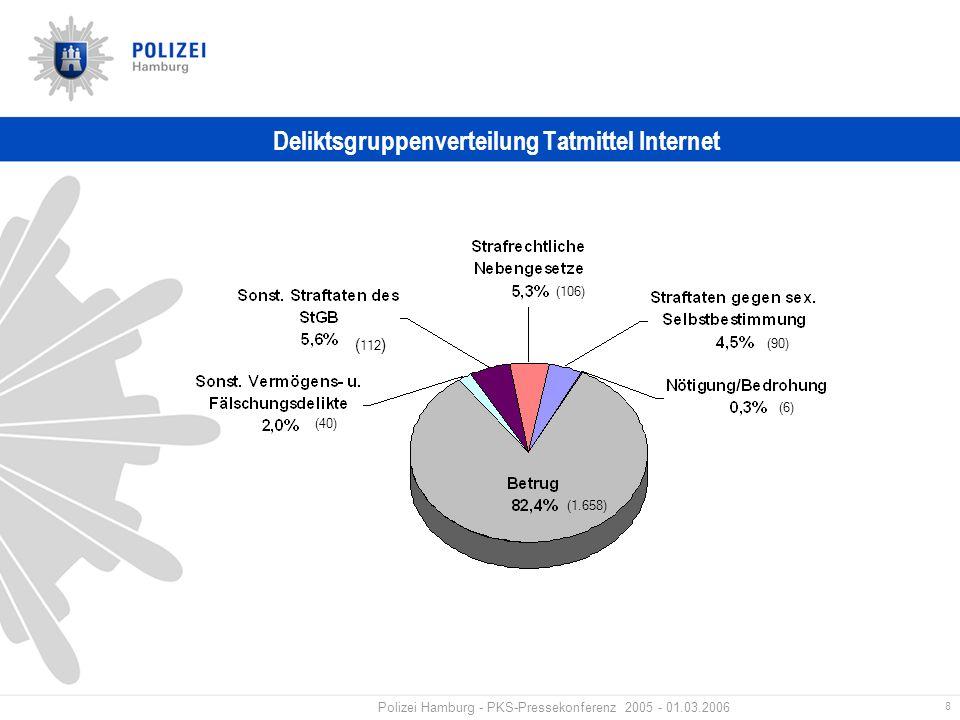 8 Polizei Hamburg - PKS-Pressekonferenz 2005 - 01.03.2006 Deliktsgruppenverteilung Tatmittel Internet (6) (90) (106) ( 112 ) (40) (1.658)