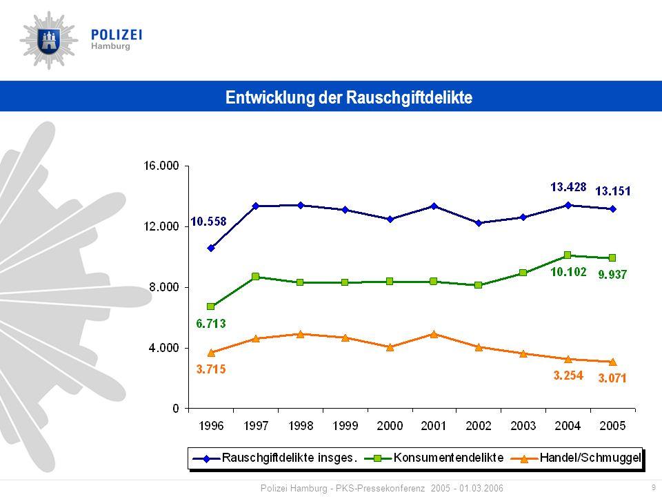 9 Polizei Hamburg - PKS-Pressekonferenz 2005 - 01.03.2006 Entwicklung der Rauschgiftdelikte