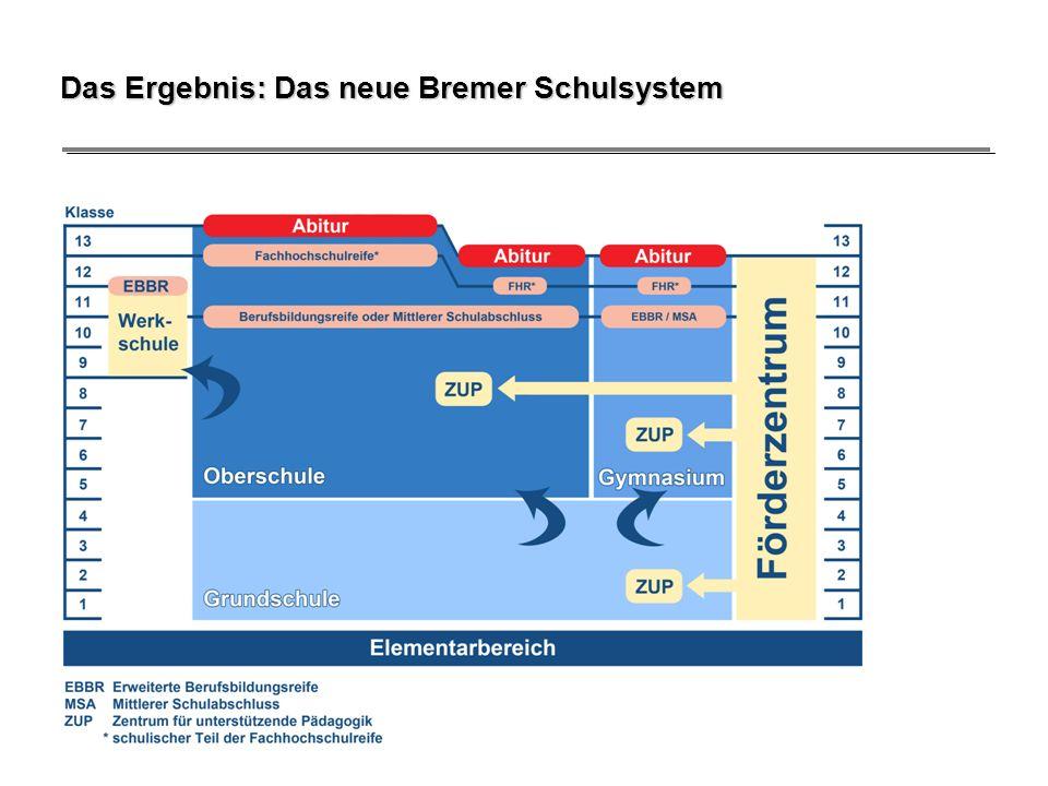 Das Ergebnis: Das neue Bremer Schulsystem