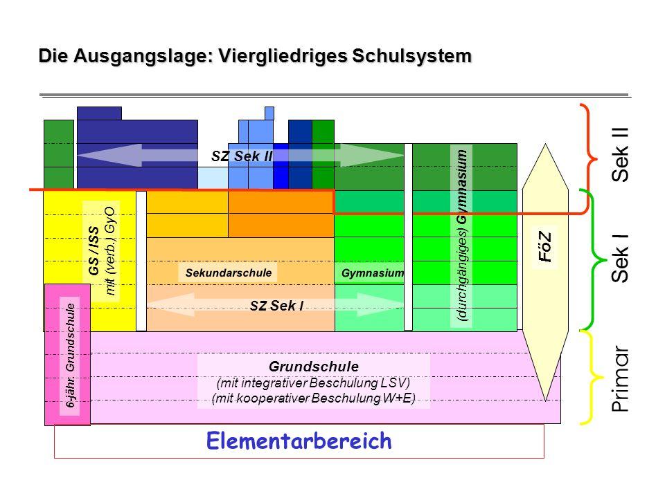 Die Ausgangslage: Viergliedriges Schulsystem Grundschule (mit integrativer Beschulung LSV) (mit kooperativer Beschulung W+E) GS / ISS mit (verb.) GyO