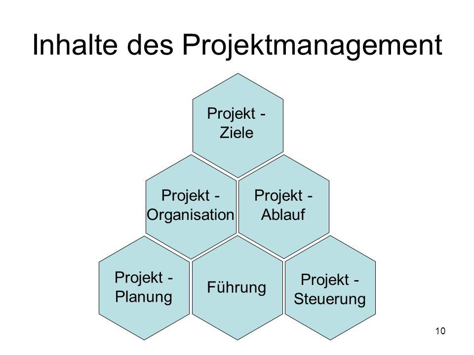10 Projekt - Ziele Projekt - Organisation Projekt - Ablauf Projekt - Planung Führung Projekt - Steuerung Inhalte des Projektmanagement