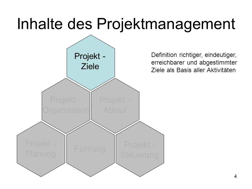 4 Projekt - Ziele Projekt - Organisation Projekt - Ablauf Projekt - Planung Führung Projekt - Steuerung Inhalte des Projektmanagement Definition richt