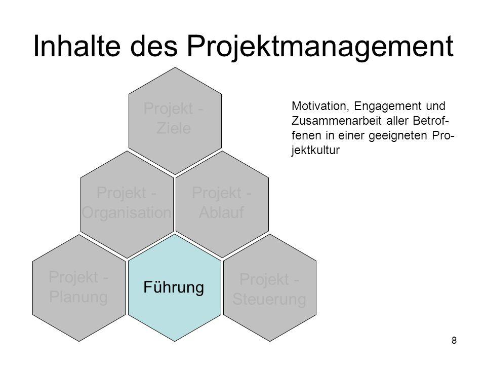 8 Projekt - Ziele Projekt - Organisation Projekt - Ablauf Projekt - Planung Führung Projekt - Steuerung Inhalte des Projektmanagement Motivation, Enga
