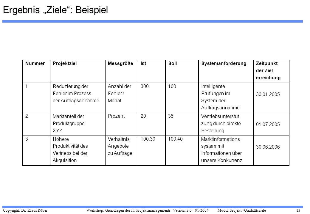 Copyright: Dr. Klaus Röber 13 Workshop: Grundlagen des IT-Projektmanagements - Version 3.0 - 01/2004Modul: Projekt-/Qualitätsziele Ergebnis Ziele: Bei
