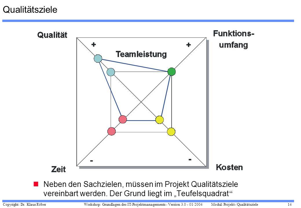 Copyright: Dr. Klaus Röber 14 Workshop: Grundlagen des IT-Projektmanagements - Version 3.0 - 01/2004Modul: Projekt-/Qualitätsziele Qualitätsziele Nebe