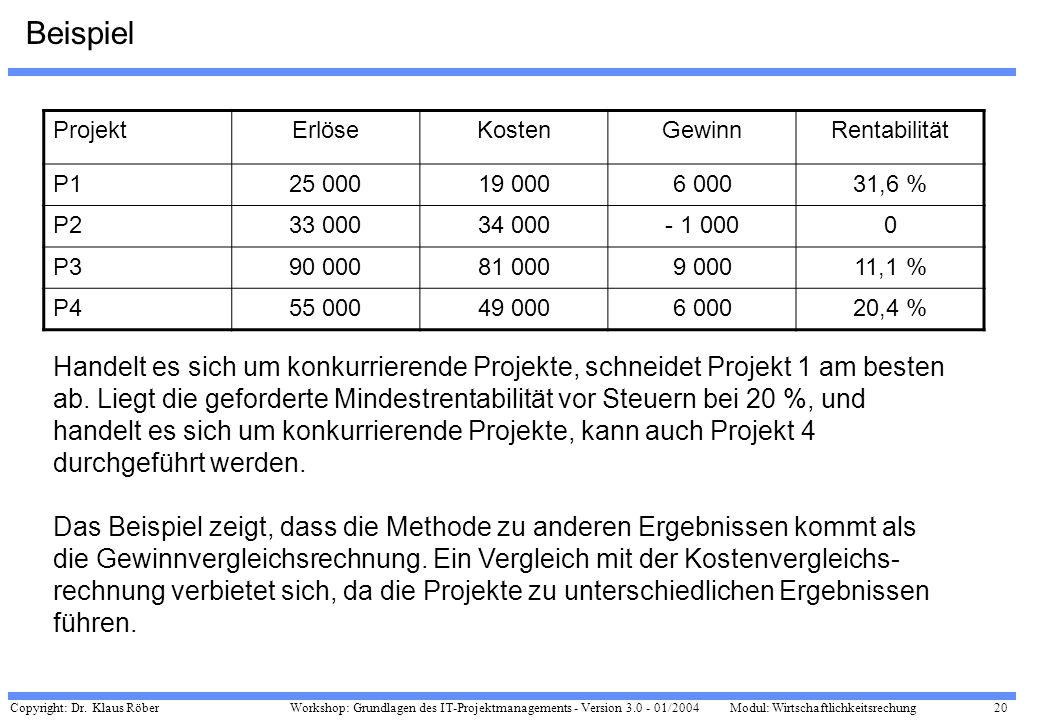 Copyright: Dr. Klaus Röber 20 Workshop: Grundlagen des IT-Projektmanagements - Version 3.0 - 01/2004Modul: Wirtschaftlichkeitsrechung Beispiel Projekt