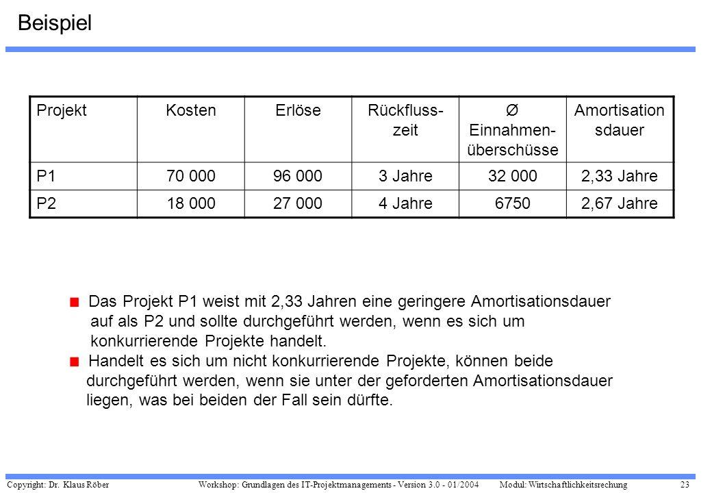 Copyright: Dr. Klaus Röber 23 Workshop: Grundlagen des IT-Projektmanagements - Version 3.0 - 01/2004Modul: Wirtschaftlichkeitsrechung Beispiel Projekt