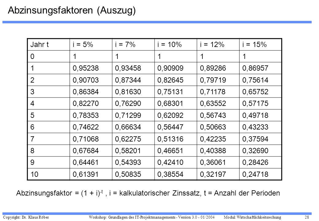 Copyright: Dr. Klaus Röber 28 Workshop: Grundlagen des IT-Projektmanagements - Version 3.0 - 01/2004Modul: Wirtschaftlichkeitsrechung Abzinsungsfaktor
