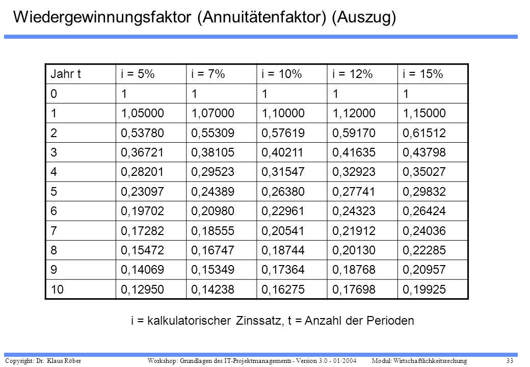 Copyright: Dr. Klaus Röber 33 Workshop: Grundlagen des IT-Projektmanagements - Version 3.0 - 01/2004Modul: Wirtschaftlichkeitsrechung Wiedergewinnungs