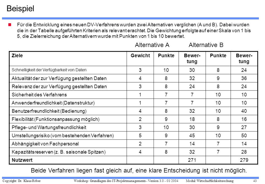 Copyright: Dr. Klaus Röber 43 Workshop: Grundlagen des IT-Projektmanagements - Version 3.0 - 01/2004Modul: Wirtschaftlichkeitsrechung Beispiel Für die