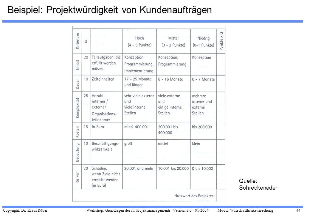 Copyright: Dr. Klaus Röber 44 Workshop: Grundlagen des IT-Projektmanagements - Version 3.0 - 01/2004Modul: Wirtschaftlichkeitsrechung Beispiel: Projek