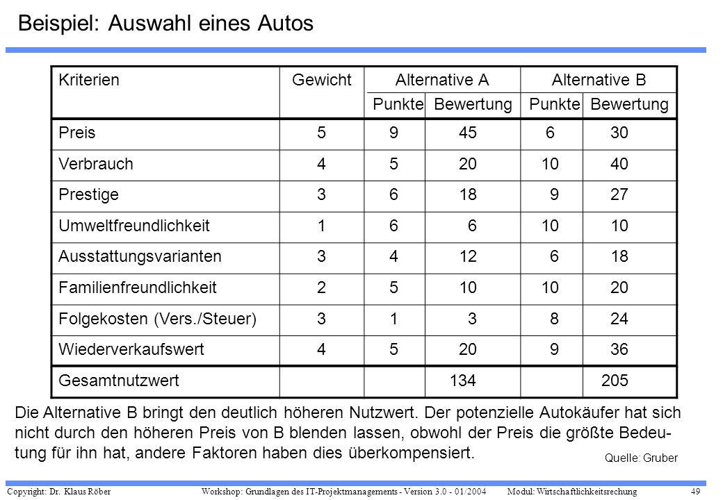 Copyright: Dr. Klaus Röber 49 Workshop: Grundlagen des IT-Projektmanagements - Version 3.0 - 01/2004Modul: Wirtschaftlichkeitsrechung Beispiel: Auswah