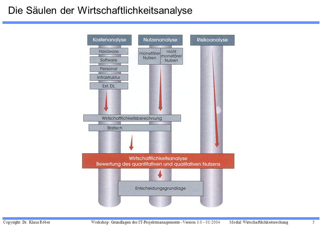 Copyright: Dr. Klaus Röber 5 Workshop: Grundlagen des IT-Projektmanagements - Version 3.0 - 01/2004Modul: Wirtschaftlichkeitsrechung Die Säulen der Wi