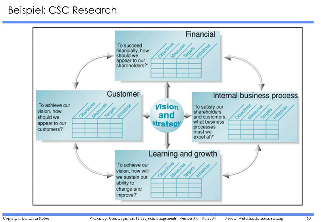 Copyright: Dr. Klaus Röber 53 Workshop: Grundlagen des IT-Projektmanagements - Version 3.0 - 01/2004Modul: Wirtschaftlichkeitsrechung Beispiel: CSC Re