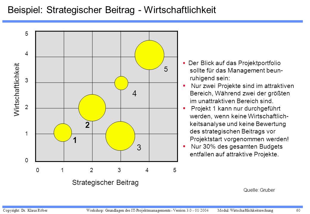 Copyright: Dr. Klaus Röber 60 Workshop: Grundlagen des IT-Projektmanagements - Version 3.0 - 01/2004Modul: Wirtschaftlichkeitsrechung Beispiel: Strate