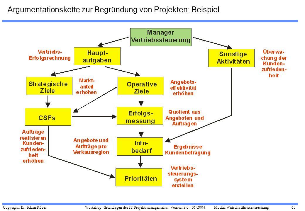 Copyright: Dr. Klaus Röber 65 Workshop: Grundlagen des IT-Projektmanagements - Version 3.0 - 01/2004Modul: Wirtschaftlichkeitsrechung Argumentationske