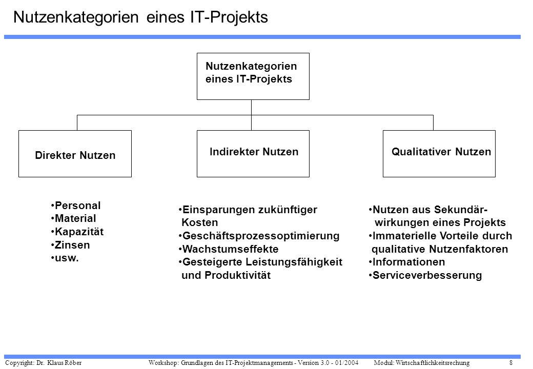 Copyright: Dr. Klaus Röber 8 Workshop: Grundlagen des IT-Projektmanagements - Version 3.0 - 01/2004Modul: Wirtschaftlichkeitsrechung Nutzenkategorien