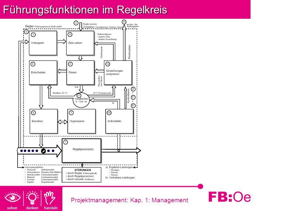 sehen denken handeln FB: Oe Projektmanagement: Kap. 1: Management FührungsfunktionenimRegelkreis Führungsfunktionen im Regelkreis