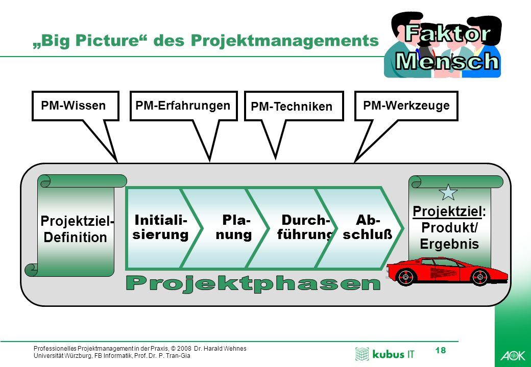 Professionelles Projektmanagement in der Praxis, © 2008 Dr. Harald Wehnes Universität Würzburg, FB Informatik, Prof. Dr. P. Tran-Gia 18 Big Picture de