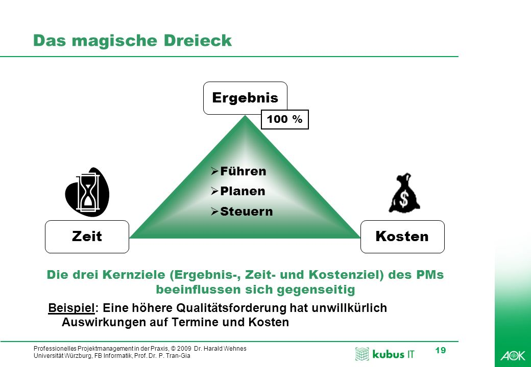Professionelles Projektmanagement in der Praxis, © 2009 Dr. Harald Wehnes Universität Würzburg, FB Informatik, Prof. Dr. P. Tran-Gia 19 Das magische D