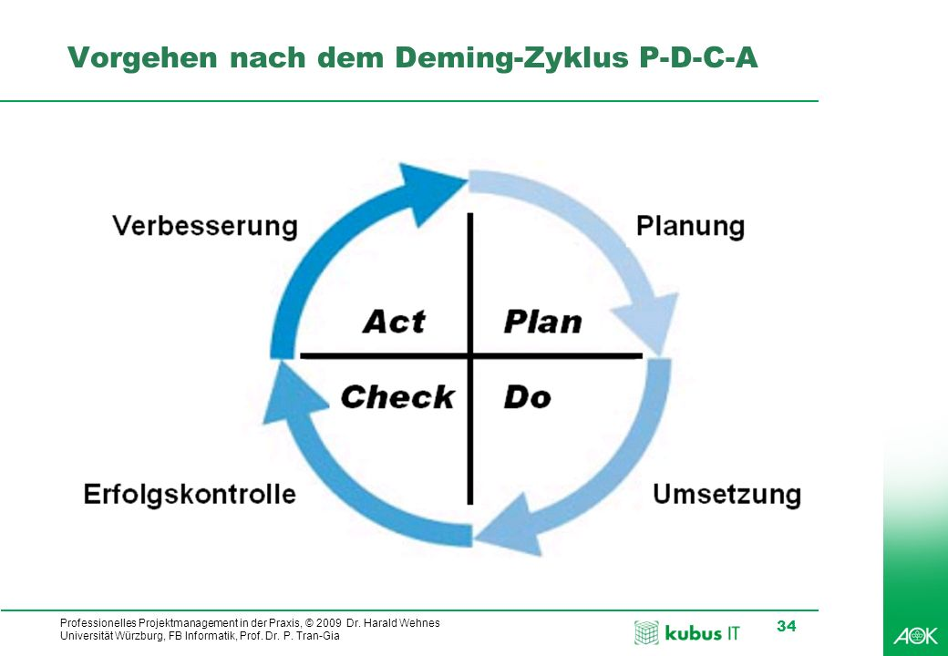 Professionelles Projektmanagement in der Praxis, © 2009 Dr. Harald Wehnes Universität Würzburg, FB Informatik, Prof. Dr. P. Tran-Gia 34 Vorgehen nach