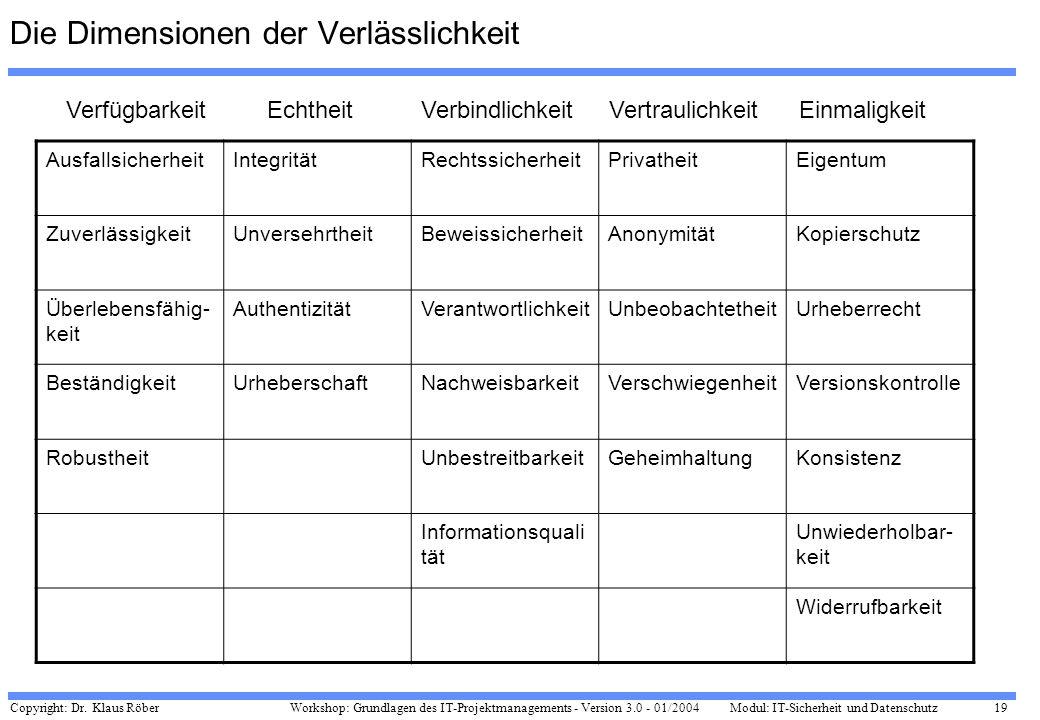 Copyright: Dr. Klaus Röber 19 Workshop: Grundlagen des IT-Projektmanagements - Version 3.0 - 01/2004Modul: IT-Sicherheit und Datenschutz Die Dimension