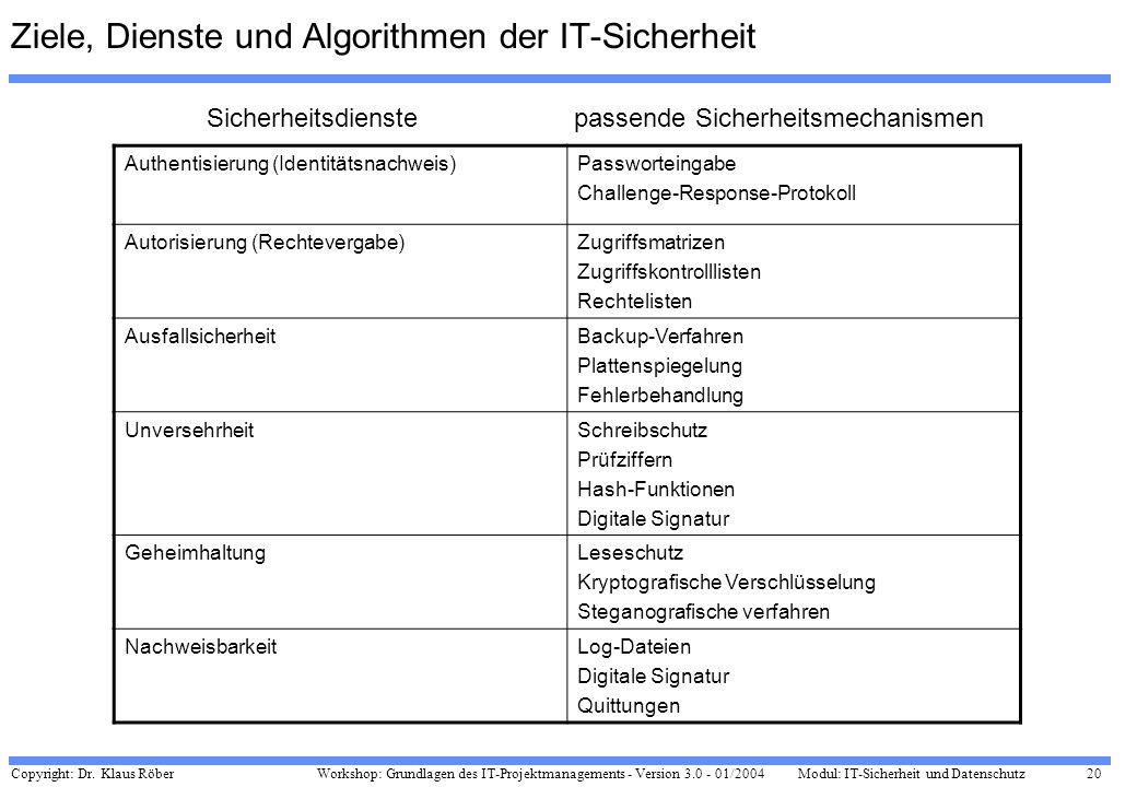 Copyright: Dr. Klaus Röber 20 Workshop: Grundlagen des IT-Projektmanagements - Version 3.0 - 01/2004Modul: IT-Sicherheit und Datenschutz Ziele, Dienst