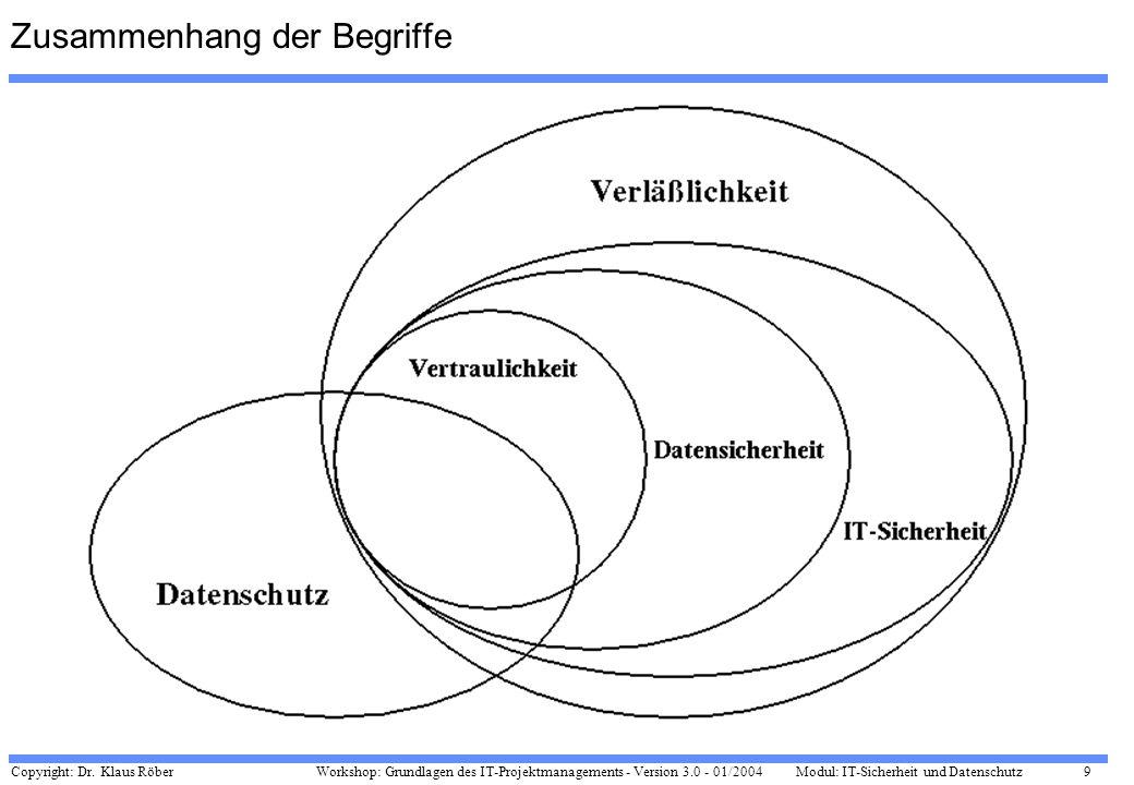 Copyright: Dr. Klaus Röber 9 Workshop: Grundlagen des IT-Projektmanagements - Version 3.0 - 01/2004Modul: IT-Sicherheit und Datenschutz Zusammenhang d