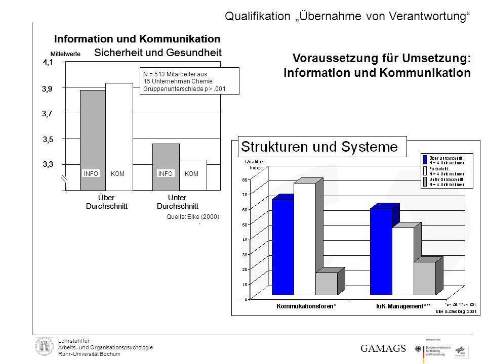 Lehrstuhl für Arbeits- und Organisationspsychologie Ruhr-Universität Bochum GAMAGS Voraussetzung für Umsetzung: Information und Kommunikation Qualifik