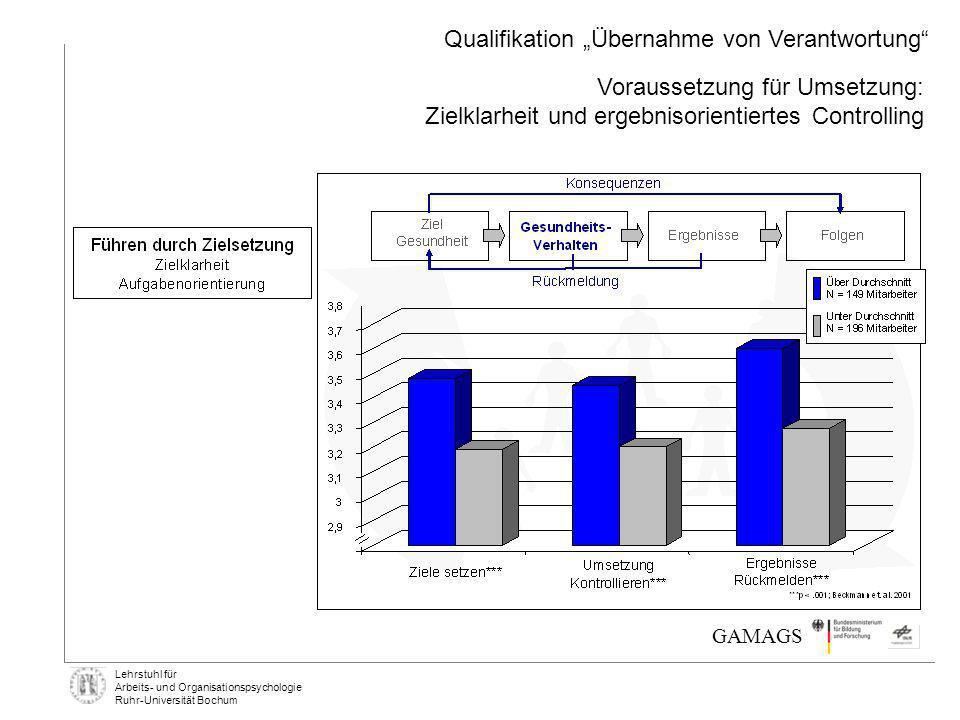 Lehrstuhl für Arbeits- und Organisationspsychologie Ruhr-Universität Bochum GAMAGS Voraussetzung für Umsetzung: Zielklarheit und ergebnisorientiertes