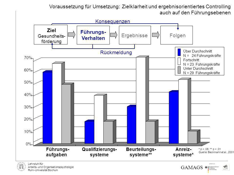 Lehrstuhl für Arbeits- und Organisationspsychologie Ruhr-Universität Bochum * p <.05; ** p <.01 Quelle: Beckmann et al., 2001 0% 10% 20% 30% 40% 50% 6