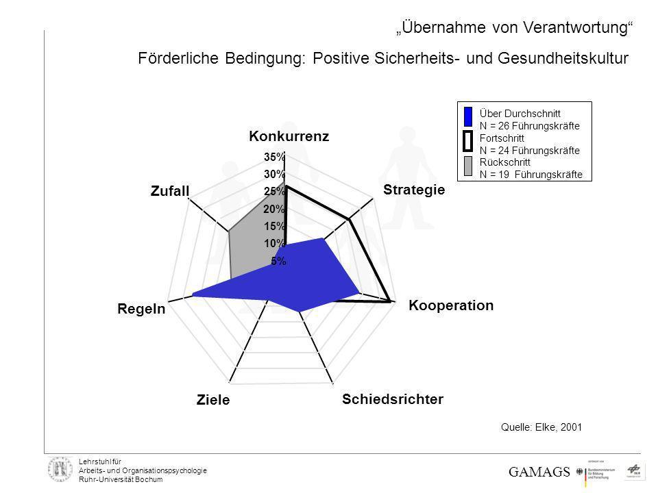 Lehrstuhl für Arbeits- und Organisationspsychologie Ruhr-Universität Bochum GAMAGS Förderliche Bedingung: Positive Sicherheits- und Gesundheitskultur